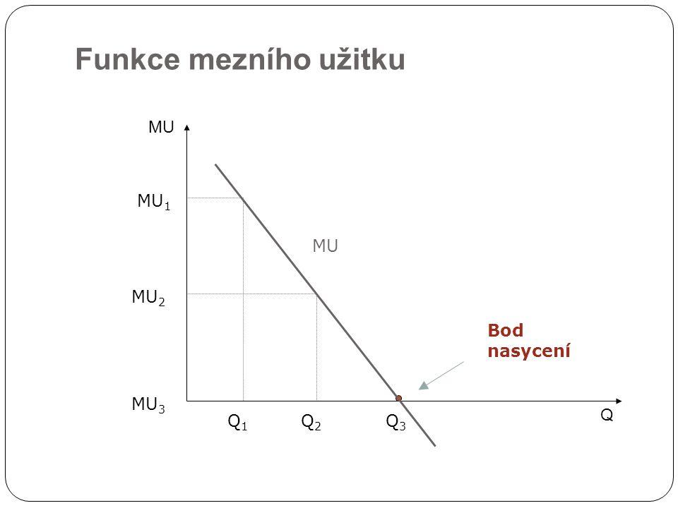 Funkce mezního užitku Q MU MU 1 Q1Q1 Q2Q2 Q3Q3 MU 2 MU 3 Bod nasycení