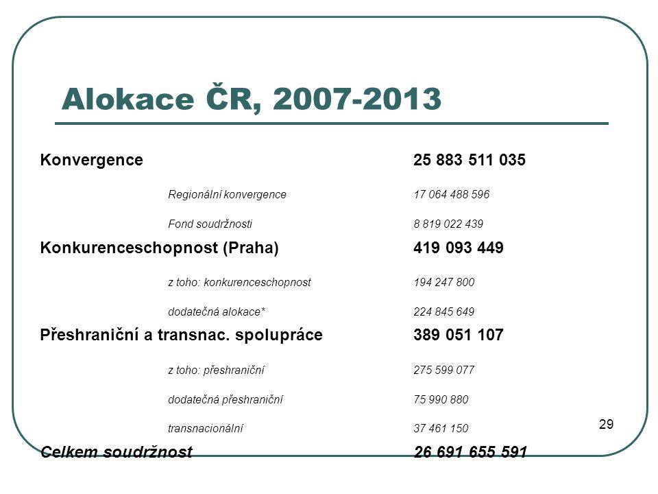 Alokace ČR, 2007-2013 Konvergence25 883 511 035 Regionální konvergence17 064 488 596 Fond soudržnosti8 819 022 439 Konkurenceschopnost (Praha)419 093