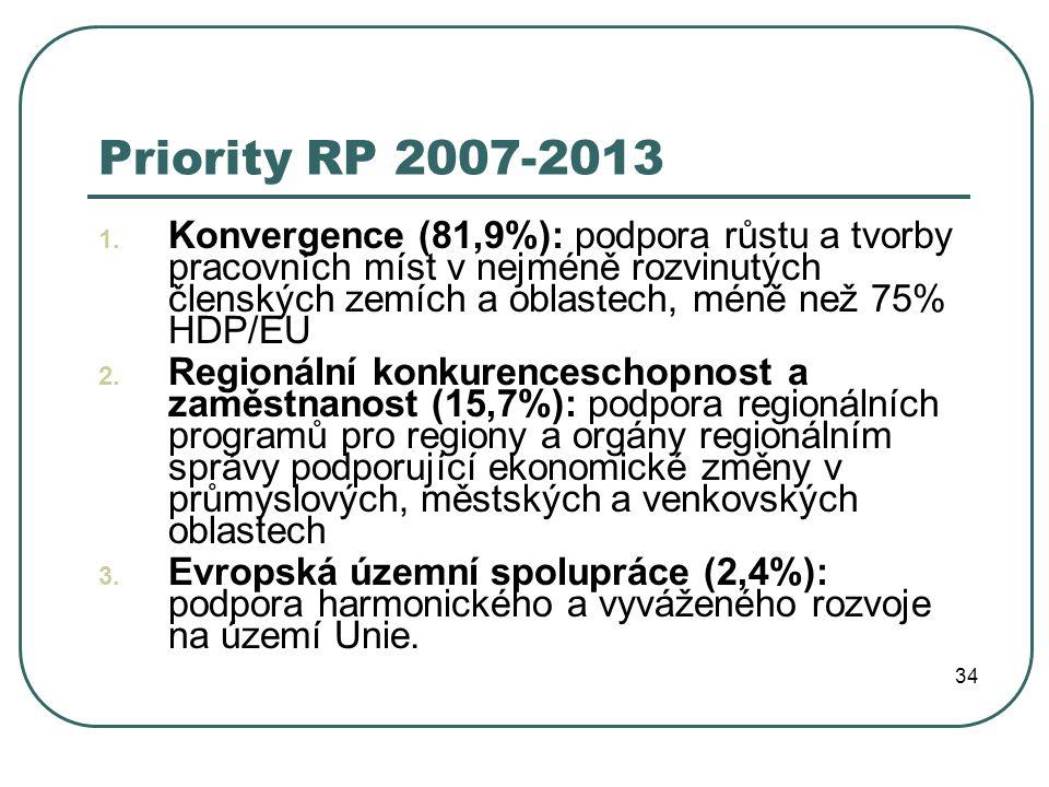 Priority RP 2007-2013 1. Konvergence (81,9%): podpora růstu a tvorby pracovních míst v nejméně rozvinutých členských zemích a oblastech, méně než 75%