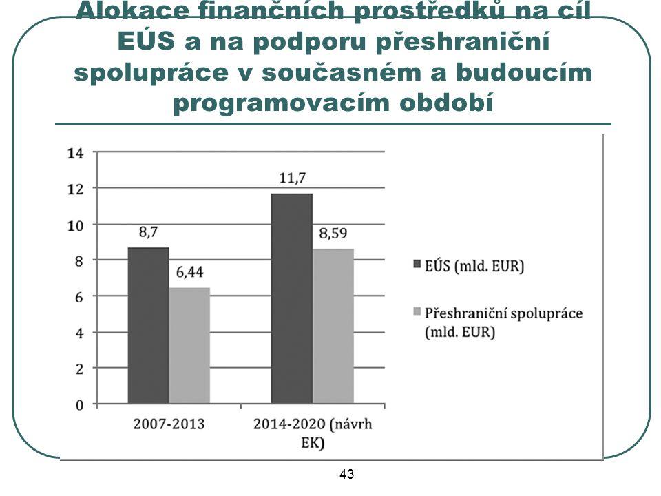 Alokace finančních prostředků na cíl EÚS a na podporu přeshraniční spolupráce v současném a budoucím programovacím období 43