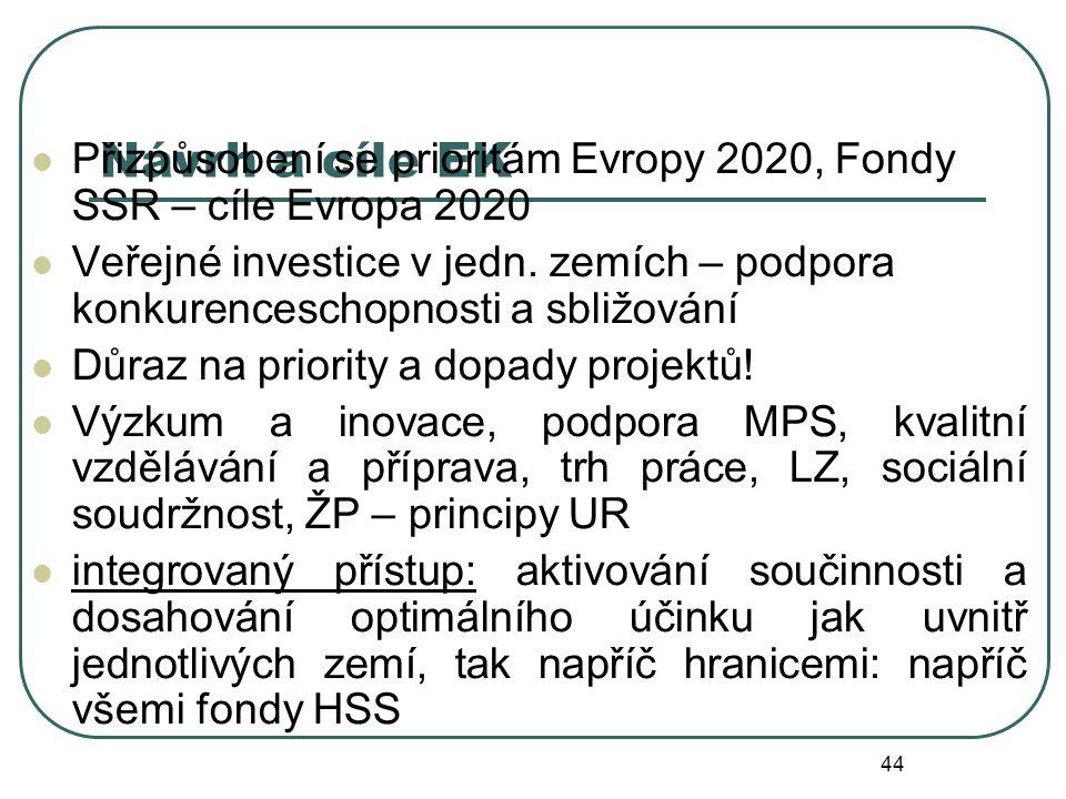 Návrh a cíle EK Přizpůsobení se prioritám Evropy 2020, Fondy SSR – cíle Evropa 2020 Veřejné investice v jedn.