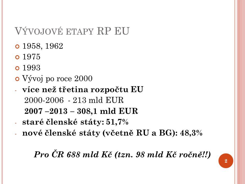 V ÝVOJOVÉ ETAPY RP EU 1958, 1962 1975 1993 Vývoj po roce 2000 - více než třetina rozpočtu EU 2000-2006 - 213 mld EUR 2007 –2013 – 308,1 mld EUR - staré členské státy: 51,7% - nové členské státy (včetně RU a BG): 48,3% Pro ČR 688 mld Kč (tzn.