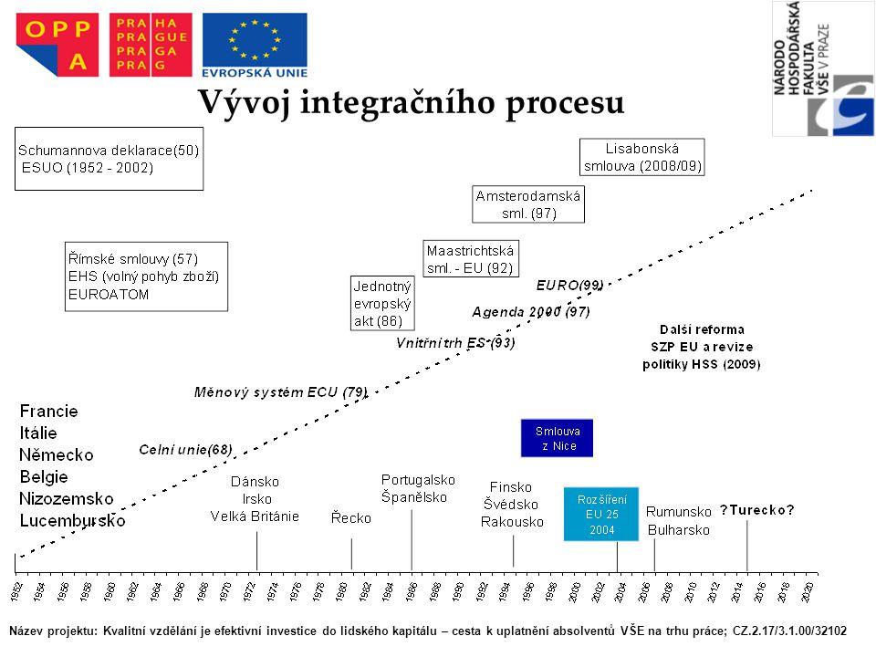Vývoj integračního procesu