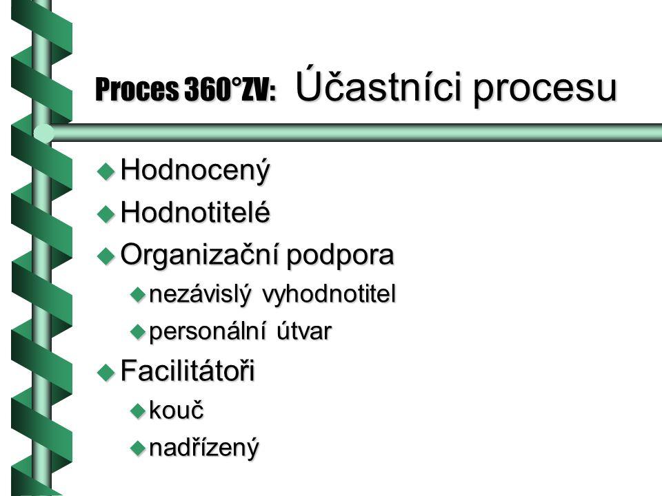 Proces 360°ZV: Účastníci procesu u Hodnocený u Hodnotitelé u Organizační podpora u nezávislý vyhodnotitel u personální útvar u Facilitátoři u kouč u nadřízený