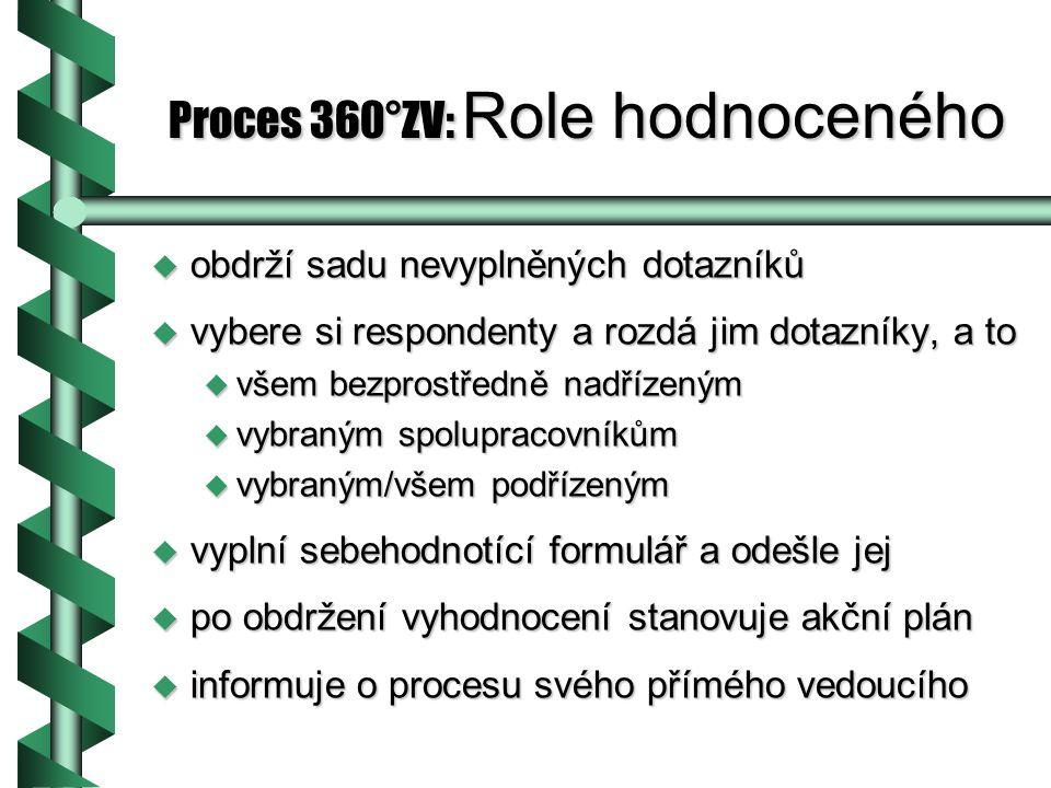 Proces 360°ZV: Role hodnoceného u obdrží sadu nevyplněných dotazníků u vybere si respondenty a rozdá jim dotazníky, a to u všem bezprostředně nadřízeným u vybraným spolupracovníkům u vybraným/všem podřízeným u vyplní sebehodnotící formulář a odešle jej u po obdržení vyhodnocení stanovuje akční plán u informuje o procesu svého přímého vedoucího