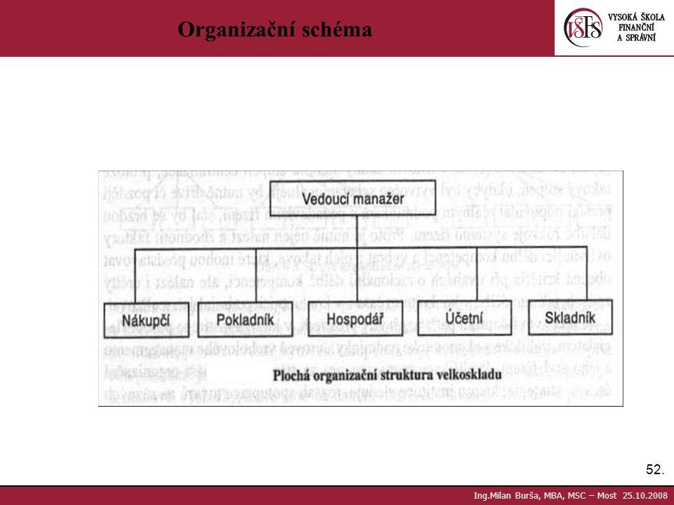 52. Ing.Milan Burša, MBA, MSC – Most 25.10.2008 Organizační schéma