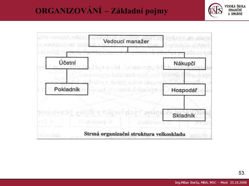 53. Ing.Milan Burša, MBA, MSC – Most 25.10.2008 ORGANIZOVÁNÍ – Základní pojmy