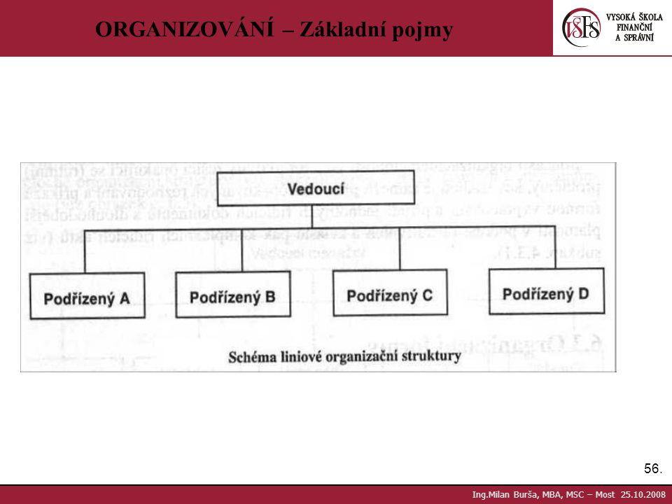 56. Ing.Milan Burša, MBA, MSC – Most 25.10.2008 ORGANIZOVÁNÍ – Základní pojmy