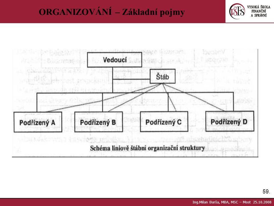 59. Ing.Milan Burša, MBA, MSC – Most 25.10.2008 ORGANIZOVÁNÍ – Základní pojmy