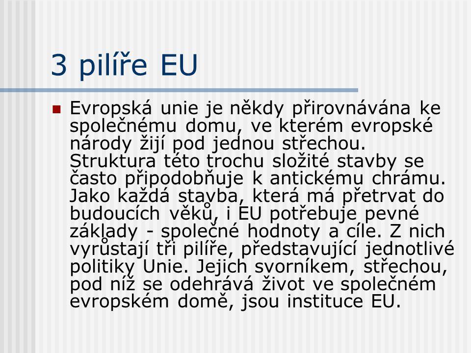 3 pilíře EU Evropská unie je někdy přirovnávána ke společnému domu, ve kterém evropské národy žijí pod jednou střechou. Struktura této trochu složité