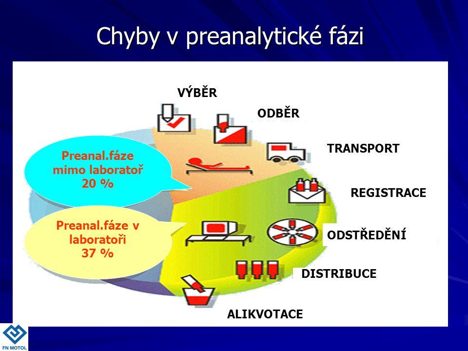 Preanal.fáze mimo laboratoř 20 % Preanal.fáze v laboratoři 37 % VÝBĚR ODBĚR REGISTRACE ODSTŘEDĚNÍ DISTRIBUCE ALIKVOTACE TRANSPORT Chyby v preanalytick