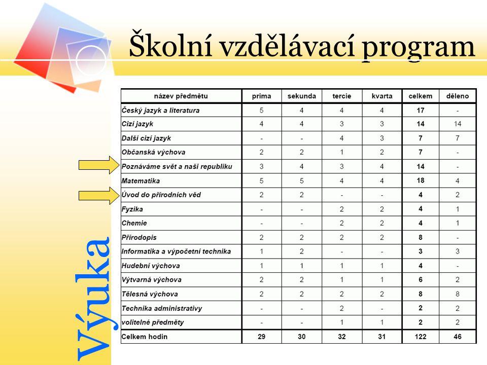 Školní vzdělávací program Výuka