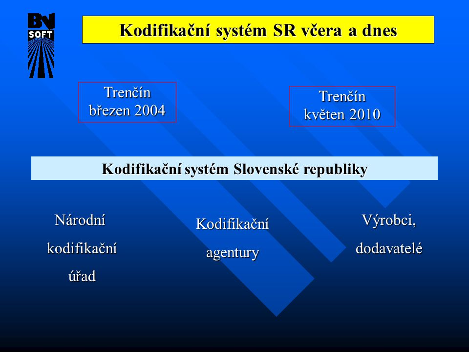 Kodifikační systém SR včera a dnes Trenčín březen 2004 Kodifikační systém Slovenské republiky Národní kodifikační kodifikační úřad úřadVýrobci,dodavatelé Kodifikačníagentury Trenčín květen 2010