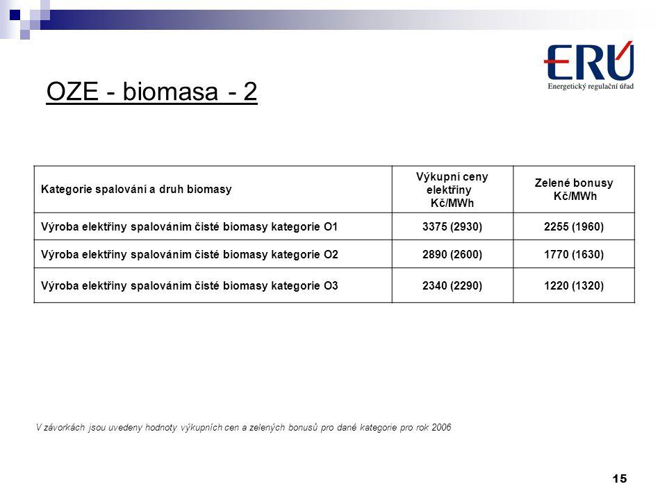 15 OZE - biomasa - 2 Kategorie spalování a druh biomasy Výkupní ceny elektřiny Kč/MWh Zelené bonusy Kč/MWh Výroba elektřiny spalováním čisté biomasy k