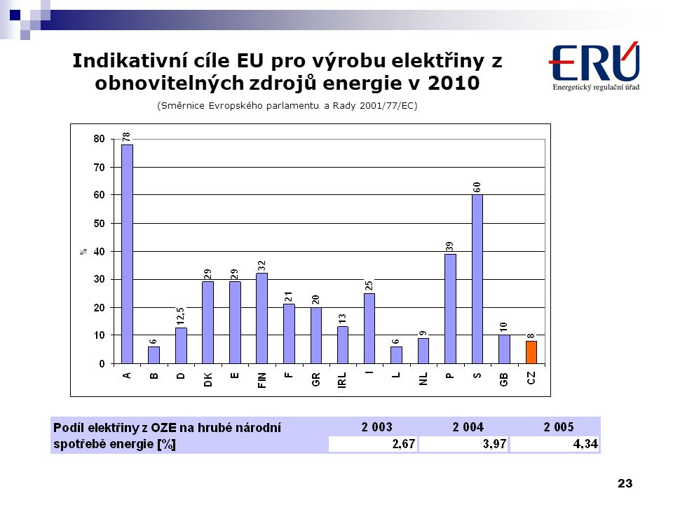 23 Indikativní cíle EU pro výrobu elektřiny z obnovitelných zdrojů energie v 2010 (Směrnice Evropského parlamentu a Rady 2001/77/EC)