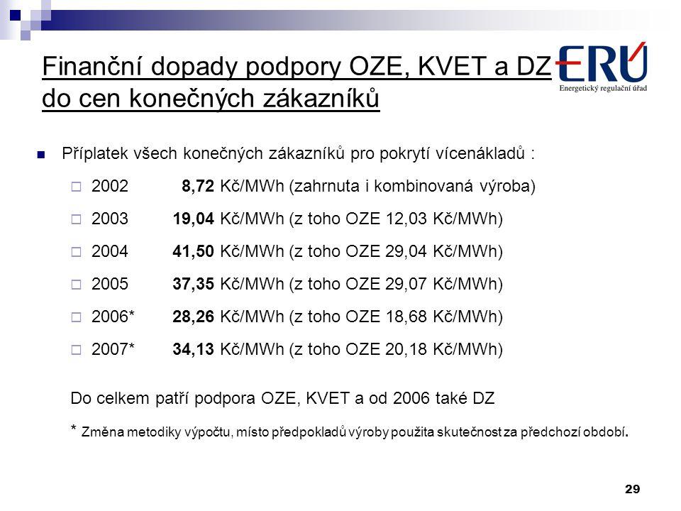 29 Finanční dopady podpory OZE, KVET a DZ do cen konečných zákazníků Příplatek všech konečných zákazníků pro pokrytí vícenákladů :  2002 8,72 Kč/MWh
