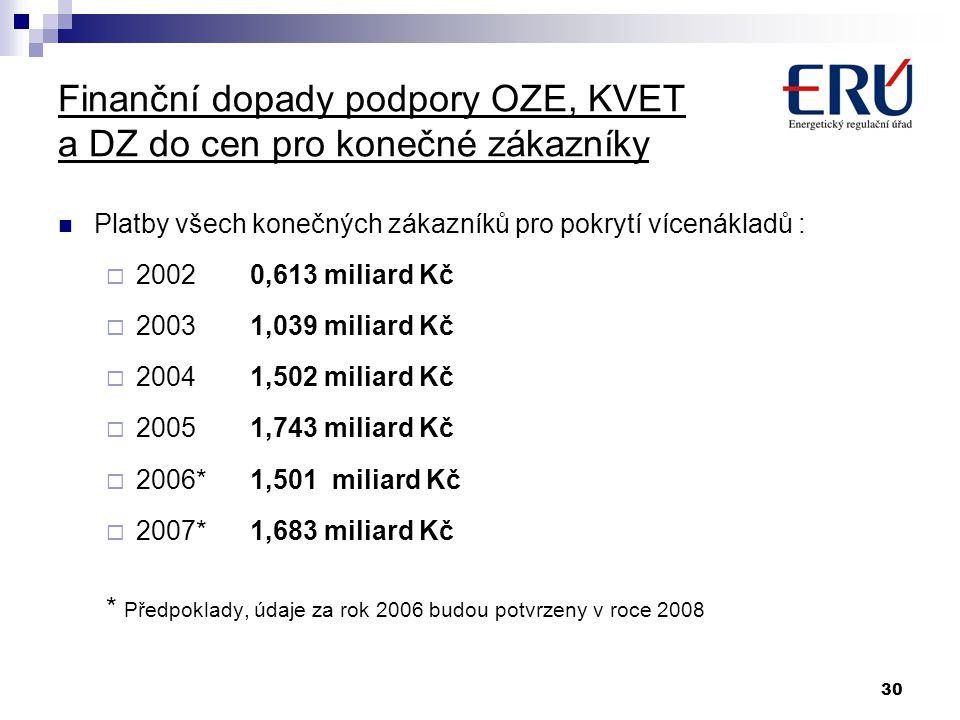 30 Finanční dopady podpory OZE, KVET a DZ do cen pro konečné zákazníky Platby všech konečných zákazníků pro pokrytí vícenákladů :  20020,613 miliard