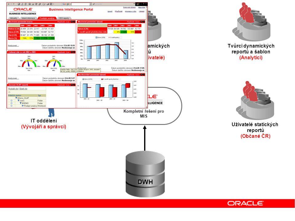 Uživatelé dynamických reportů (Odborní uživatelé) Uživatelé manažerského kokpitu (Management) Tvůrci dynamických reportů a šablon (Analytici) IT odděl