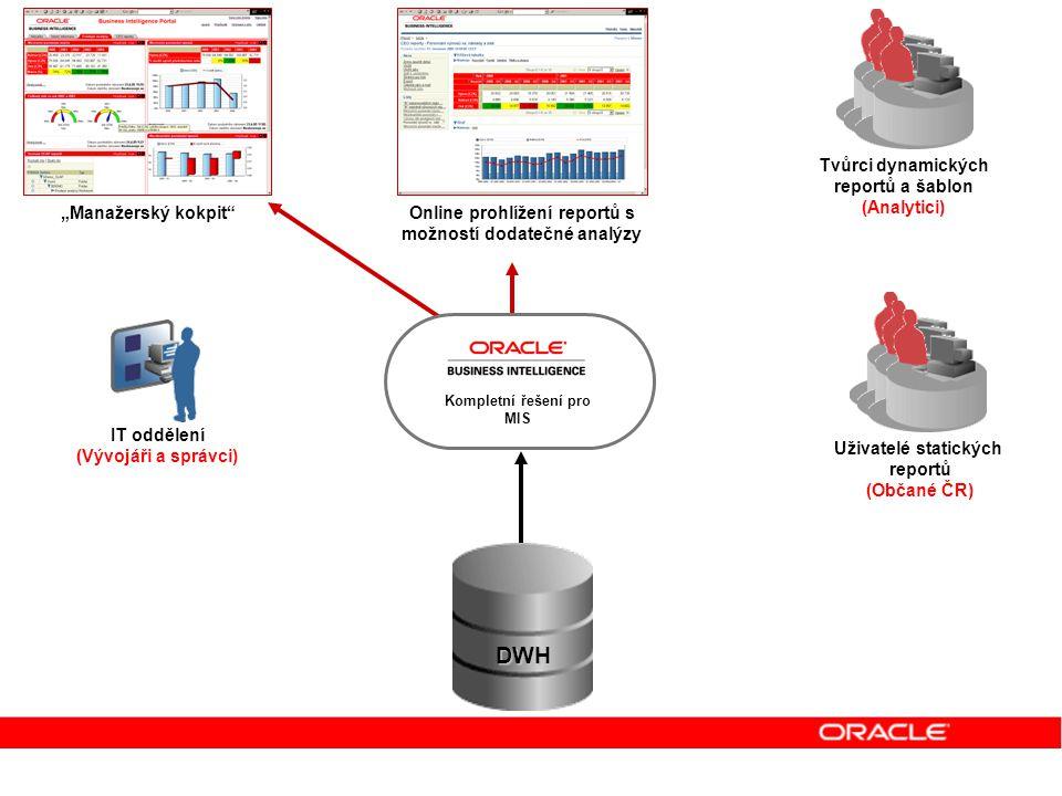 Uživatelé dynamických reportů Uživatelé manažerského kokpitu IT oddělení (Vývojáři a správci) Uživatelé statických reportů (Občané ČR) Online prohlíže