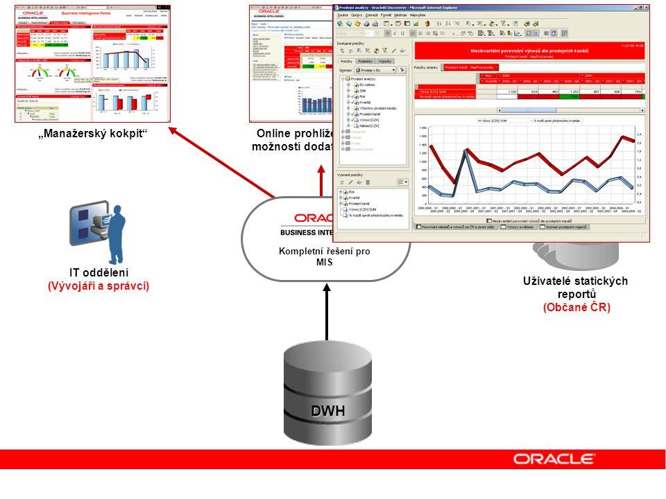Uživatelé dynamických reportů Uživatelé manažerského kokpitu Tvůrci dynamických reportů a šablon IT oddělení (Vývojáři a správci) Uživatelé statických