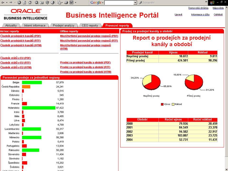 Vývěska analýz a reportů Business Intelligence Portál