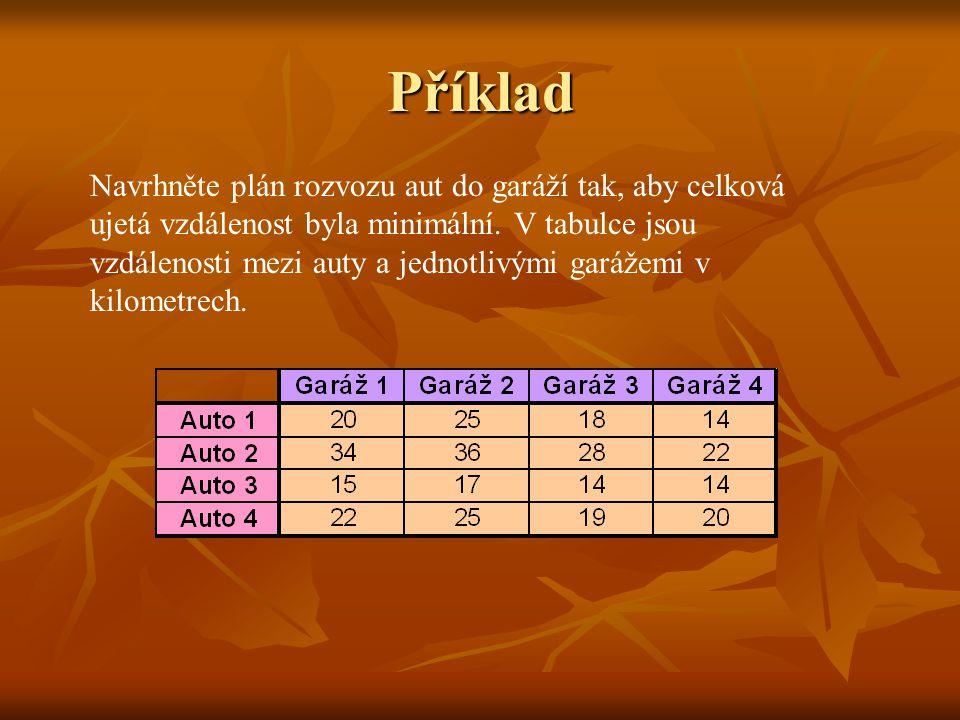 Maďarská metoda 1) Primární redukce – od každé řady odčítáme hodnou minimálního prvku 2) Vybíráme nezávislé nuly a vedeme krycí čáry - nula je nezávislá, je-li jediná v řádku nebo sloupci - nula je nezávislá, je-li jediná v řádku nebo sloupci - krycí čáru vedeme přes řadu, která je kolmá na řadu nezávislé nuly - krycí čáru vedeme přes řadu, která je kolmá na řadu nezávislé nuly 3) Je-li počet krycích čar menší než m => sekundární redukce: - vybereme minimum z nepřeškrtnutých prvků - vybereme minimum z nepřeškrtnutých prvků - toto minimum odečteme od nepřeškrtnutých polí - 1x přeškrtnutá pole necháme beze změny - 2x přeškrtnutá pole – k těmto minimum přičteme Zpěk k bodu 2 tak dlouho, dokud počet krycích čar není roven m