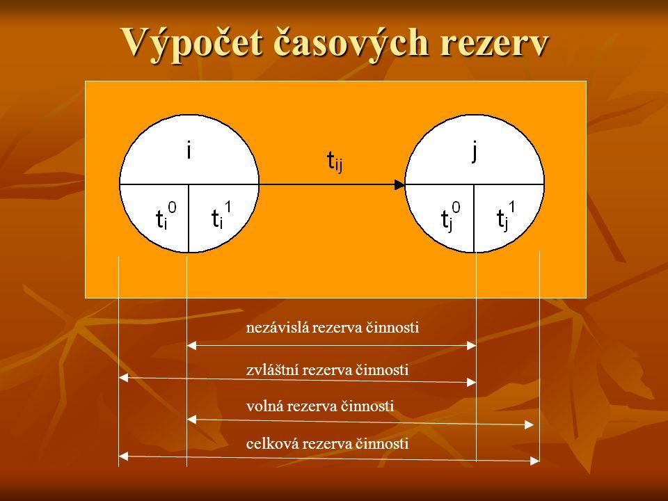 Výpočet časových rezerv celková rezerva činnosti nezávislá rezerva činnosti zvláštní rezerva činnosti volná rezerva činnosti