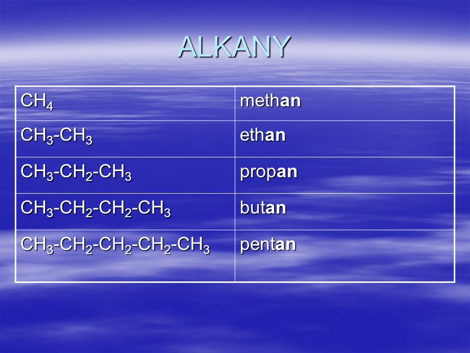 ALKANY CH 4 methan CH 3 -CH 3 ethan CH 3 -CH 2 -CH 3 propan CH 3 -CH 2 -CH 2 -CH 3 butan CH 3 -CH 2 -CH 2 -CH 2 -CH 3 pentan