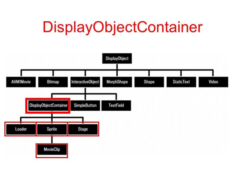 DisplayObjectContainer