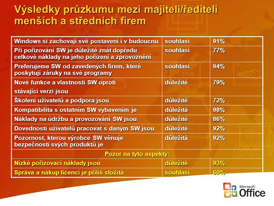 Výsledky průzkumu mezi majiteli/řediteli menších a středních firem Windows si zachovají své postavení i v budoucnu souhlasí91% Při pořizování SW je dů
