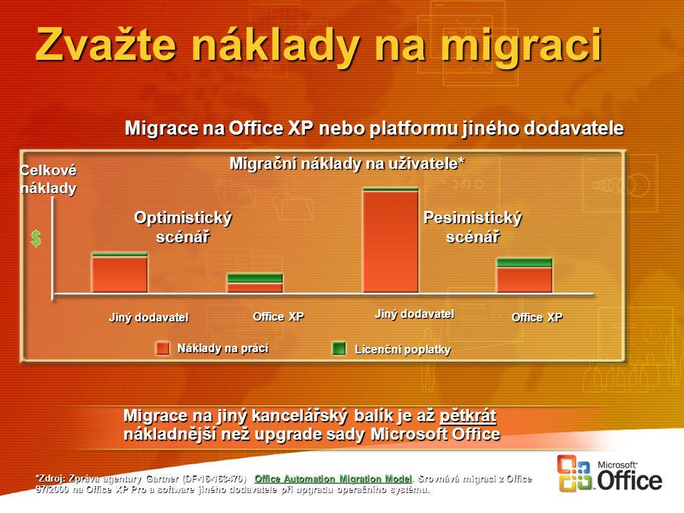 Zvažte náklady na migraci *Zdroj: Zpráva agentury Gartner (DF-16-163470) Office Automation Migration Model. Srovnává migraci z Office 97/2000 na Offic