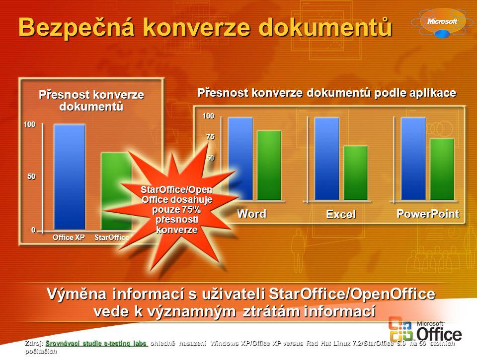 Bezpečná konverze dokumentů Zdroj: Srovnávací studie e-testing labs ohledně nasazení Windows XP/Office XP versus Red Hat Linux 7.2/StarOffice 6.0 na 5