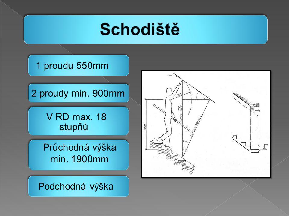 1 proudu 550mm 2 proudy min. 900mm V RD max. 18 stupňů Průchodná výška min. 1900mm Podchodná výška