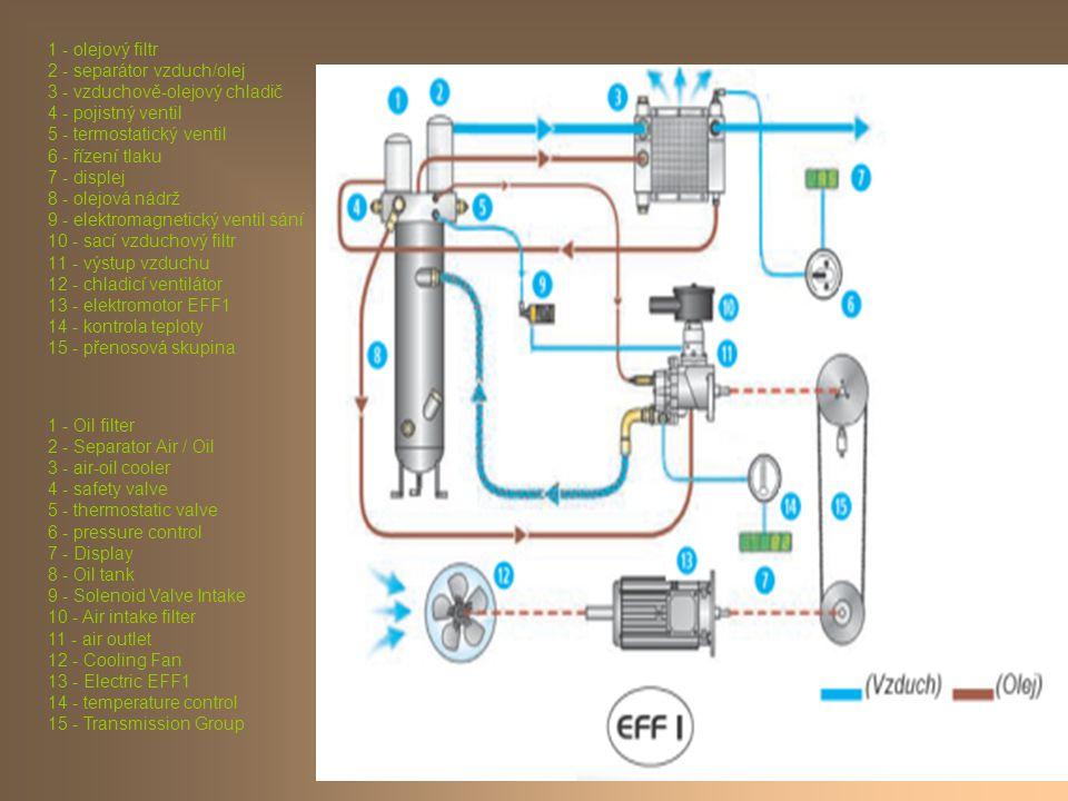 1 - olejový filtr 2 - separátor vzduch/olej 3 - vzduchově-olejový chladič 4 - pojistný ventil 5 - termostatický ventil 6 - řízení tlaku 7 - displej 8 - olejová nádrž 9 - elektromagnetický ventil sání 10 - sací vzduchový filtr 11 - výstup vzduchu 12 - chladicí ventilátor 13 - elektromotor EFF1 14 - kontrola teploty 15 - přenosová skupina 1 - Oil filter 2 - Separator Air / Oil 3 - air-oil cooler 4 - safety valve 5 - thermostatic valve 6 - pressure control 7 - Display 8 - Oil tank 9 - Solenoid Valve Intake 10 - Air intake filter 11 - air outlet 12 - Cooling Fan 13 - Electric EFF1 14 - temperature control 15 - Transmission Group