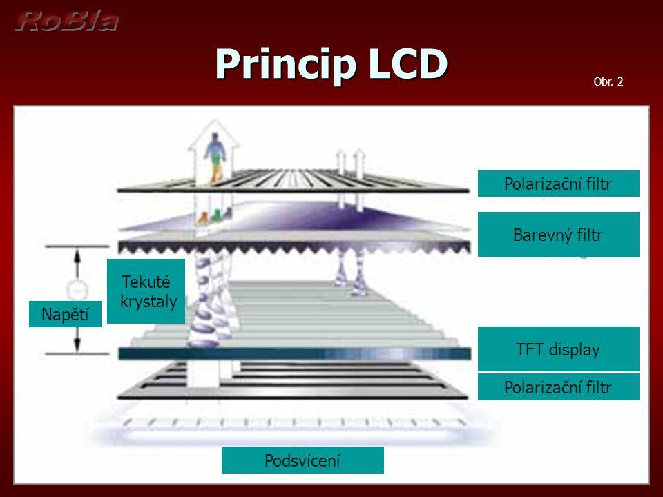 Princip LCD Polarizační filtr Barevný filtr TFT display Polarizační filtr Podsvícení Tekuté krystaly Napětí Obr.