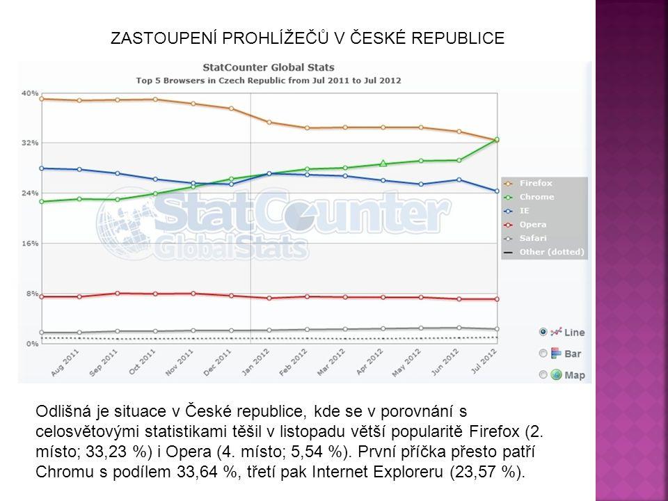 ZASTOUPENÍ PROHLÍŽEČŮ V ČESKÉ REPUBLICE Odlišná je situace v České republice, kde se v porovnání s celosvětovými statistikami těšil v listopadu větší
