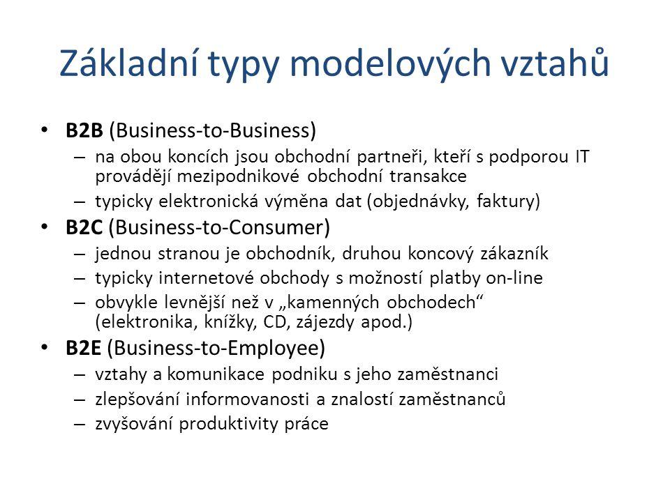 Základní typy modelových vztahů B2B (Business-to-Business) – na obou koncích jsou obchodní partneři, kteří s podporou IT provádějí mezipodnikové obcho