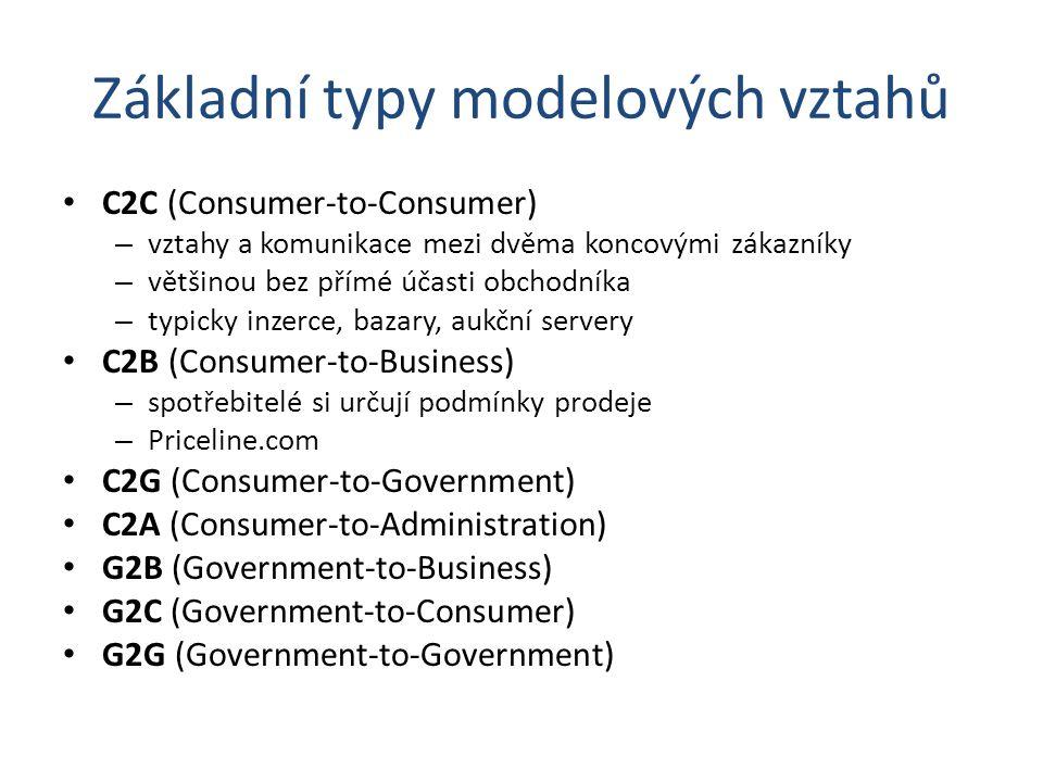 Základní typy modelových vztahů C2C (Consumer-to-Consumer) – vztahy a komunikace mezi dvěma koncovými zákazníky – většinou bez přímé účasti obchodníka