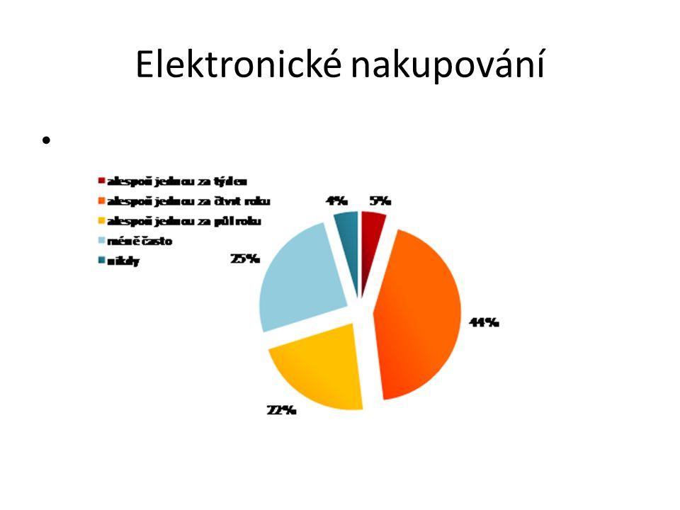 Elektronické nakupování