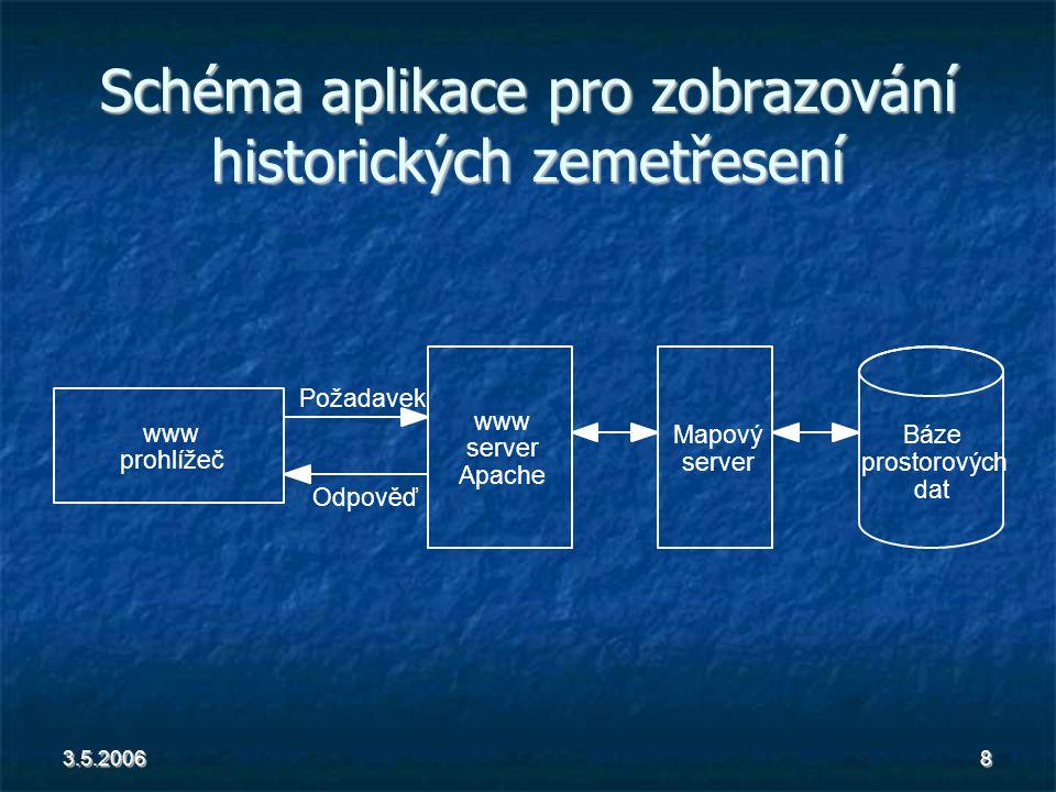 3.5.20068 Schéma aplikace pro zobrazování historických zemetřesení www prohlížeč www server Apache Požadavek Odpověď Mapový server Báze prostorových dat