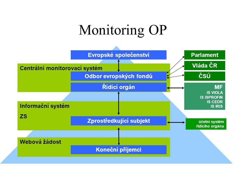 Monitoring OP Webová žádost Centrální monitorovací systém Informační systém ZS Evropské společenství Řídící orgán Odbor evropských fondů Zprostředkují