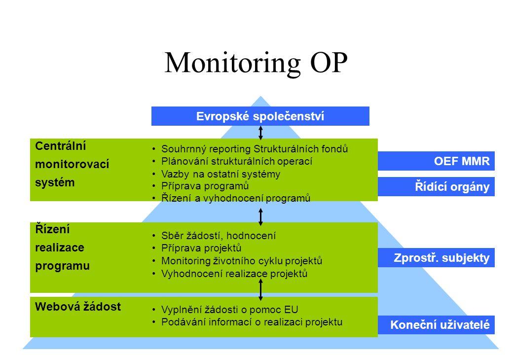 Monitoring OP Evropské společenství Řídící orgány OEF MMR Zprostř. subjekty Koneční uživatelé Webová žádost Centrální monitorovací systém Řízení reali