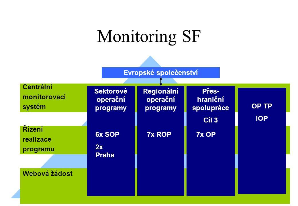 Monitoring SF Webová žádost Centrální monitorovací systém Řízení realizace programu Evropské společenství Sektorové operační programy Regionální opera