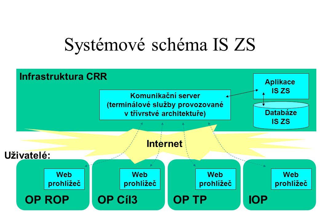 OP ROP Infrastruktura CRR Databáze IS ZS Systémové schéma IS ZS Aplikace IS ZS Komunikační server (terminálové služby provozované v třívrstvé architek
