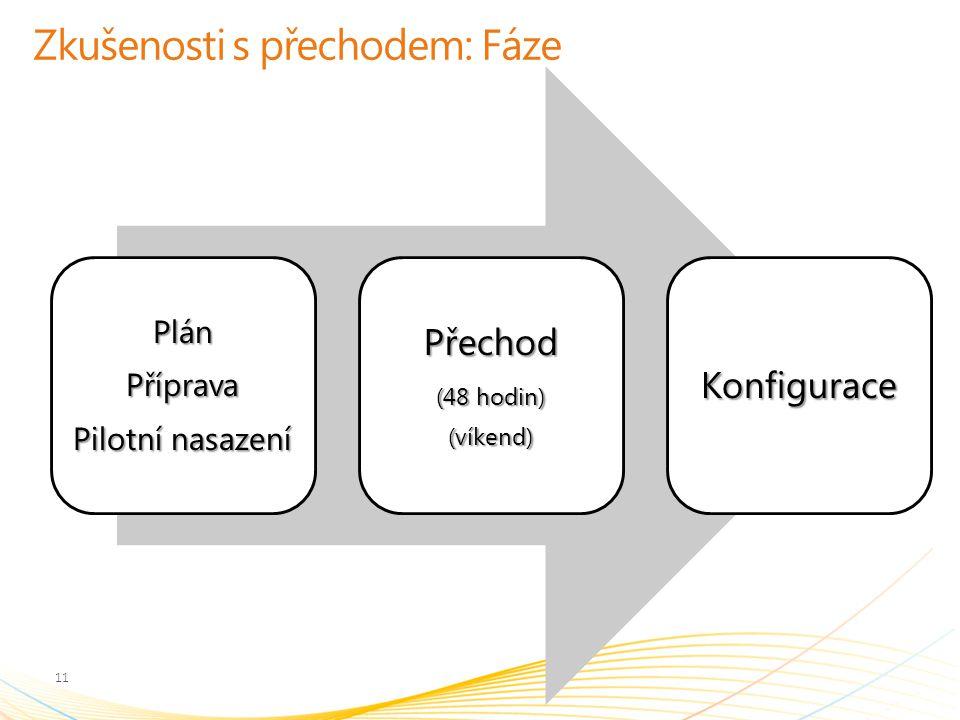 Zkušenosti s přechodem: Fáze PlánPříprava Pilotní nasazení Přechod (48 hodin) (víkend)Konfigurace 11