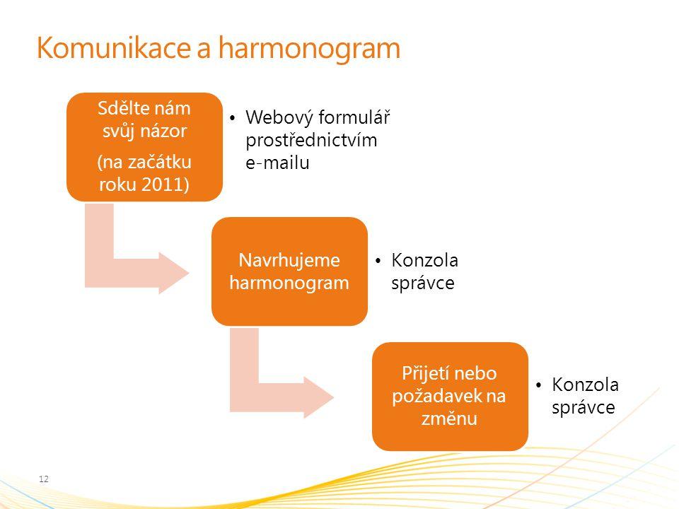 Komunikace a harmonogram Sdělte nám svůj názor (na začátku roku 2011) Webový formulář prostřednictvím e-mailu Navrhujeme harmonogram Konzola správce Přijetí nebo požadavek na změnu Konzola správce 12