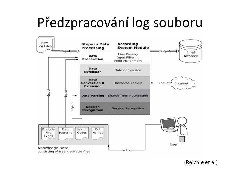 Předzpracování log souboru (Reichle et al)
