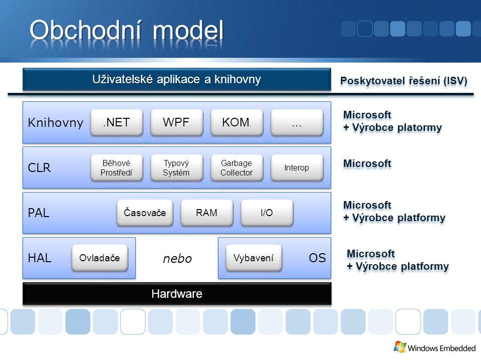 Poskytovatel řešení (ISV) Microsoft + Výrobce platormy Microsoft + Výrobce platormy Knihovny CLR PAL HAL OS nebo Microsoft + Výrobce platformy Microsoft + Výrobce platformy Microsoft + Výrobce platformy Microsoft + Výrobce platformy