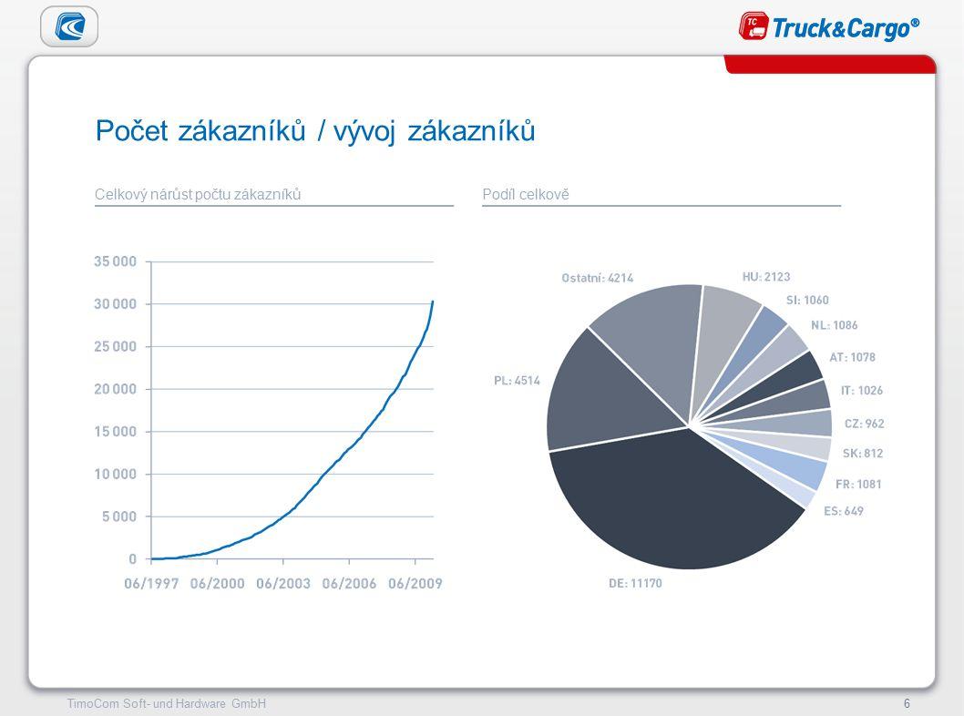 TimoCom – le futur du transport !6TimoCom Soft- und Hardware GmbH6 Počet zákazníků / vývoj zákazníků Celkový nárůst počtu zákazníkůPodíl celkově