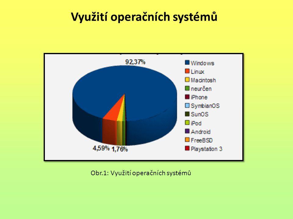 Využití operačních systémů Obr.1: Využití operačních systémů